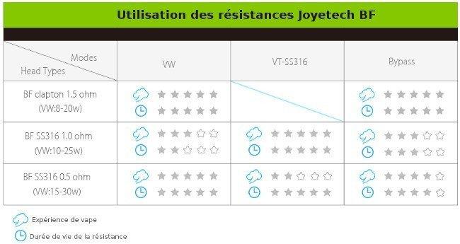 Tableau des utilisationjs résistances Joyetech BF dans les différents modes